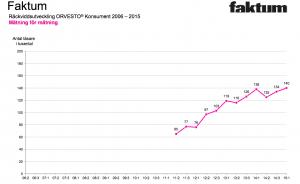 Faktum fortsätter växa. På fyra år har vi mer än fördubblat antalet läsare.